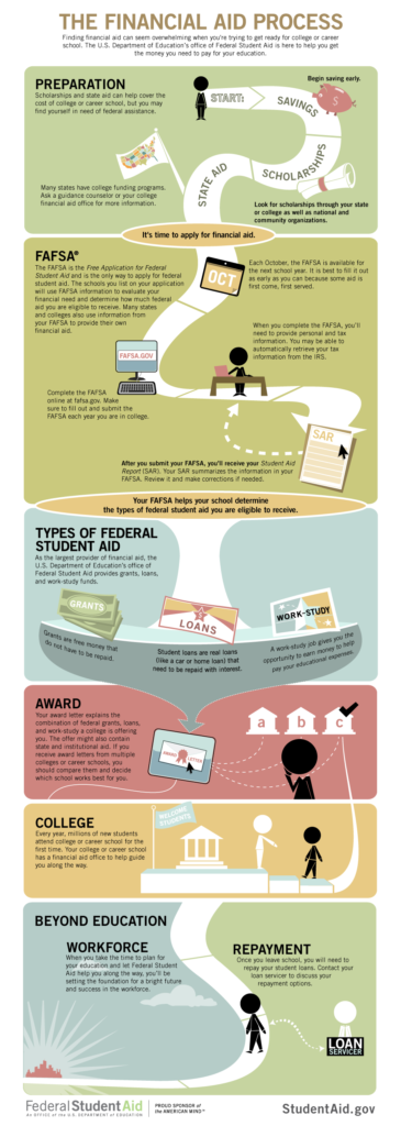 financial-aid-process