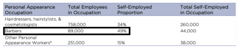 A chart showing how many barbers are self employed